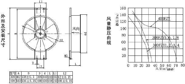 FZY-D产品系列 FZY-D概述: 该系列风机由罩极式异步电动机,单相电容运转异步电动机或三相异步电动机,单法兰圆筒型机壳和风叶组成。体积小,安装方便,具有风量大,振动小,噪音低等优良特性,该风机主要用于需要风量大的地面自动控制装置,大型电子设备,机柜,电焊机等行业的通风散热之用。亦可在建筑物,厂房作为通风,换气,净化等使用。 使用环境: 环境温度:-40-- 55 海拔高度:55Kpa(2500m) 相对湿度:90%--95% 型号说明: XXX:风机号(风机叶轮外径毫米数) FZY:产品名称代号(F